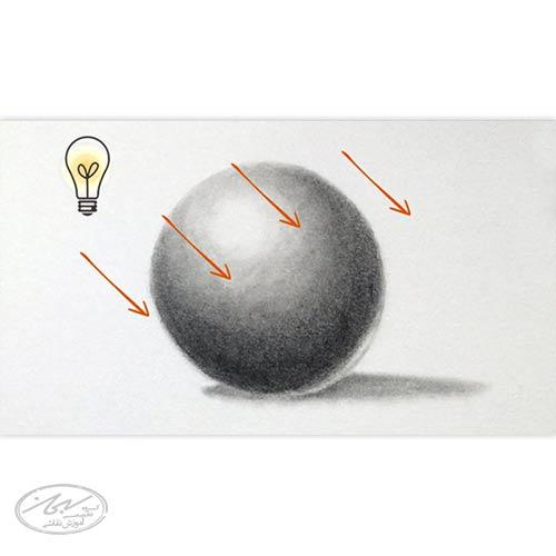تنظیم نور برای ایجاد سایه در نقاشی و رعایت نکات مربوط به آن