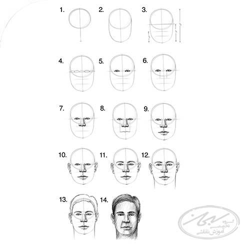 گام به گام همراه با اصول و ترفندهای نقاشی چهره